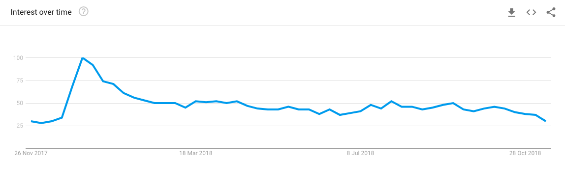 "search trend over time of ""tenerife holidays"""
