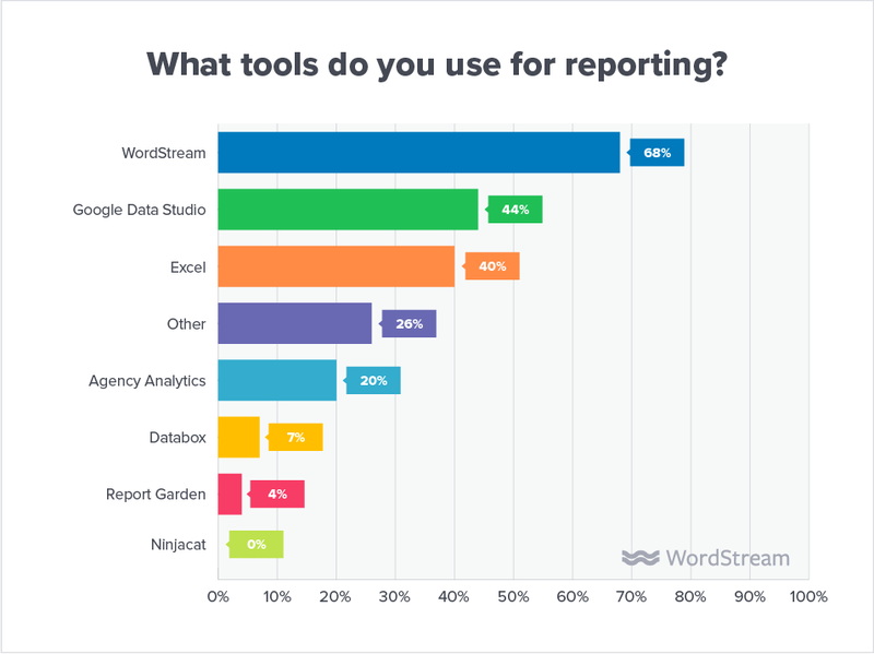 state-of-the-agency-tools-for-reporting