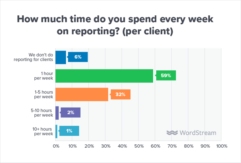 state-of-the-agency-time-spent-on-reporting