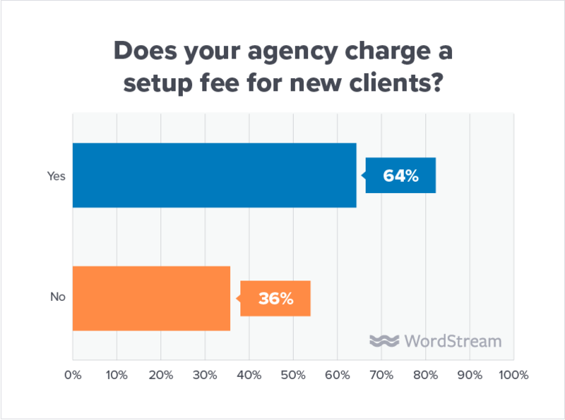 state-of-the-agency-one-time-set-up-fee