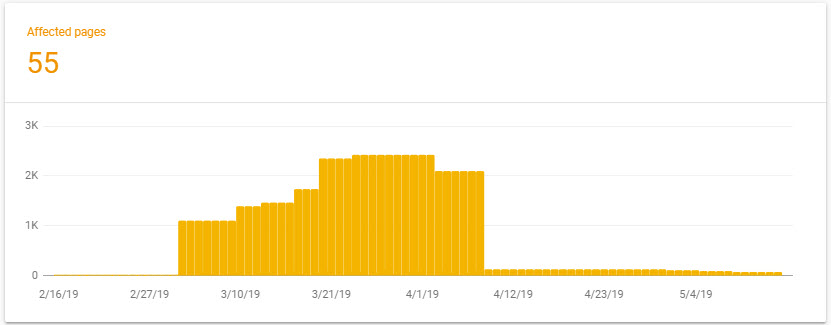 indexed pages in search console